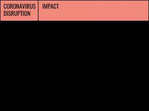 Coronavirus Disruption impact