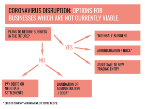 options for businesses not viable due to coronavirus