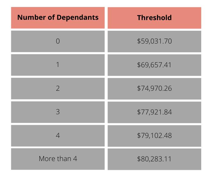bankruptcy-dependants-threshold